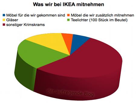 Einkauf bei ikea als torte m bel oder teelichter der aufregende blog - Ikea mobel namen ...