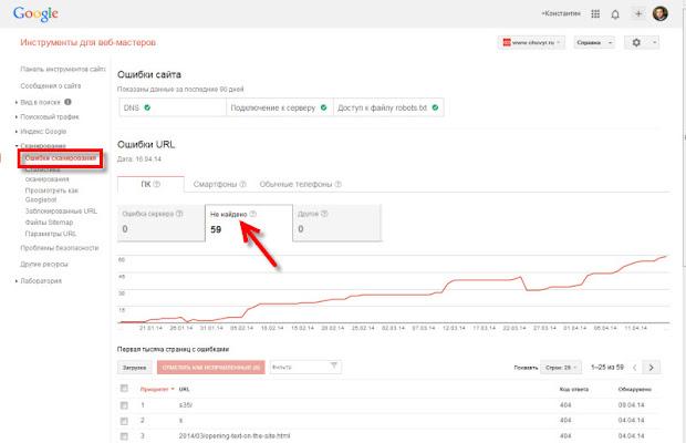 отчет ошибок сканирования в Google инструментах для веб-мастеров
