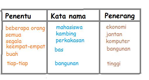 Bahasa Jiwa Bangsa Kata Nama Khas