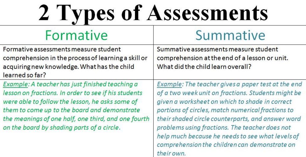 summative vs formative assesment | assesment in education