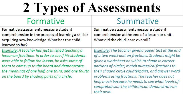 summative vs formative assesment assesment in education
