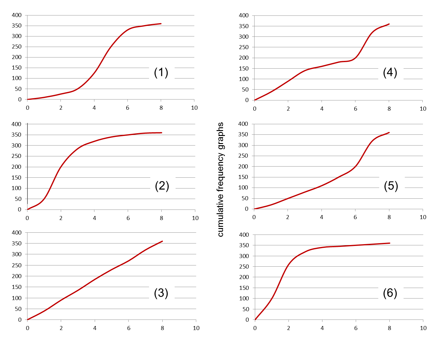how to draw a cumulative frequency polygon