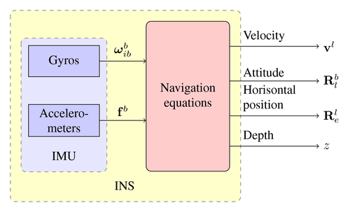 introduction to imu Introduction this work was initially completed because it is desirable to properly model the stochastic nature of the sensors in an inertial measurement unit (or imu.