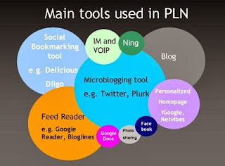 PLN Network Tools by Sue Waters