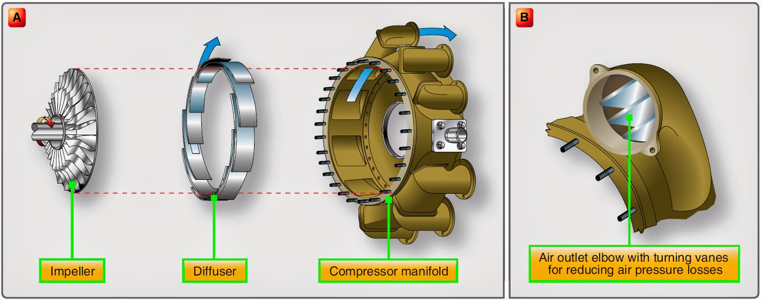 Small Air Compressor Axial Turbine : Aircraft systems gas turbine engine compressor section