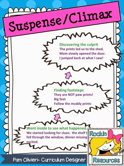 Essay examples about suspense