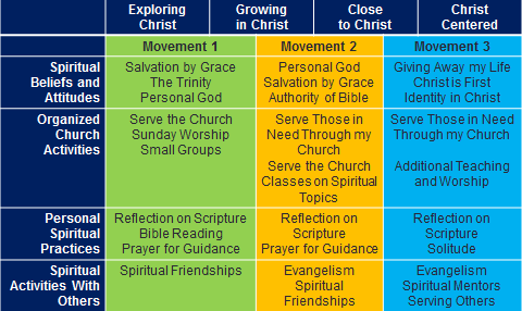 21st century discipleship Then we must have a stronger focus on discipleship and disciple the modern-day church tend to look at those who are of evangelism for the 21 st century.