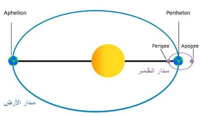 مدار القمر الصناعي