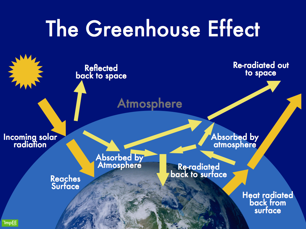 Greenhouse effect environment clean generations for Green housse effect