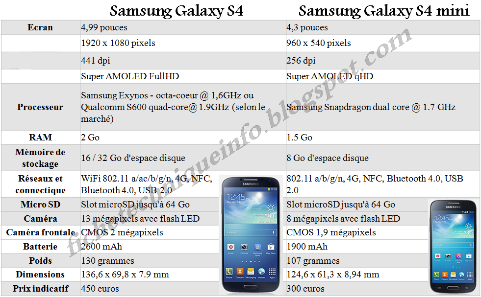 samsung galaxy s4 vs s4 mini fiche technique comparatif prix. Black Bedroom Furniture Sets. Home Design Ideas