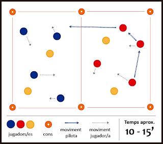Exercici de futbol: combinació i superioritat - Tres equips de 4