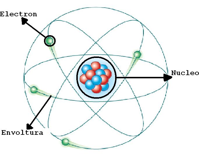 Teorías y Modelos Atómicos