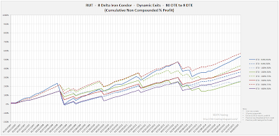 Iron Condor Equity Curves RUT 80 DTE 8 Delta Risk:Reward Exits