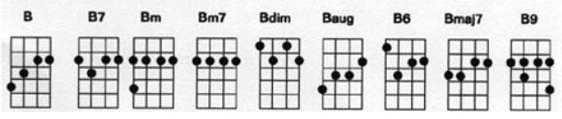 dicionário de acordes ukulele