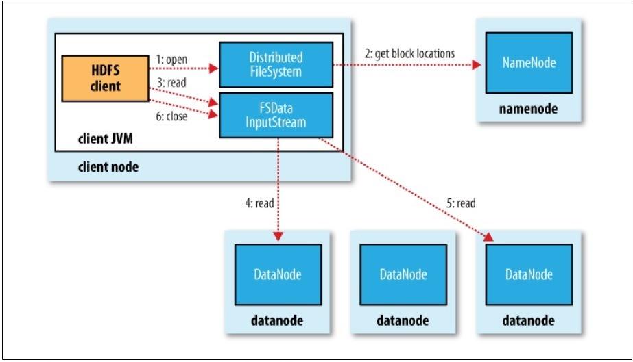 Big Data Hadoop Lesson 8 Hdfs Data Flowanatomy Of File Read