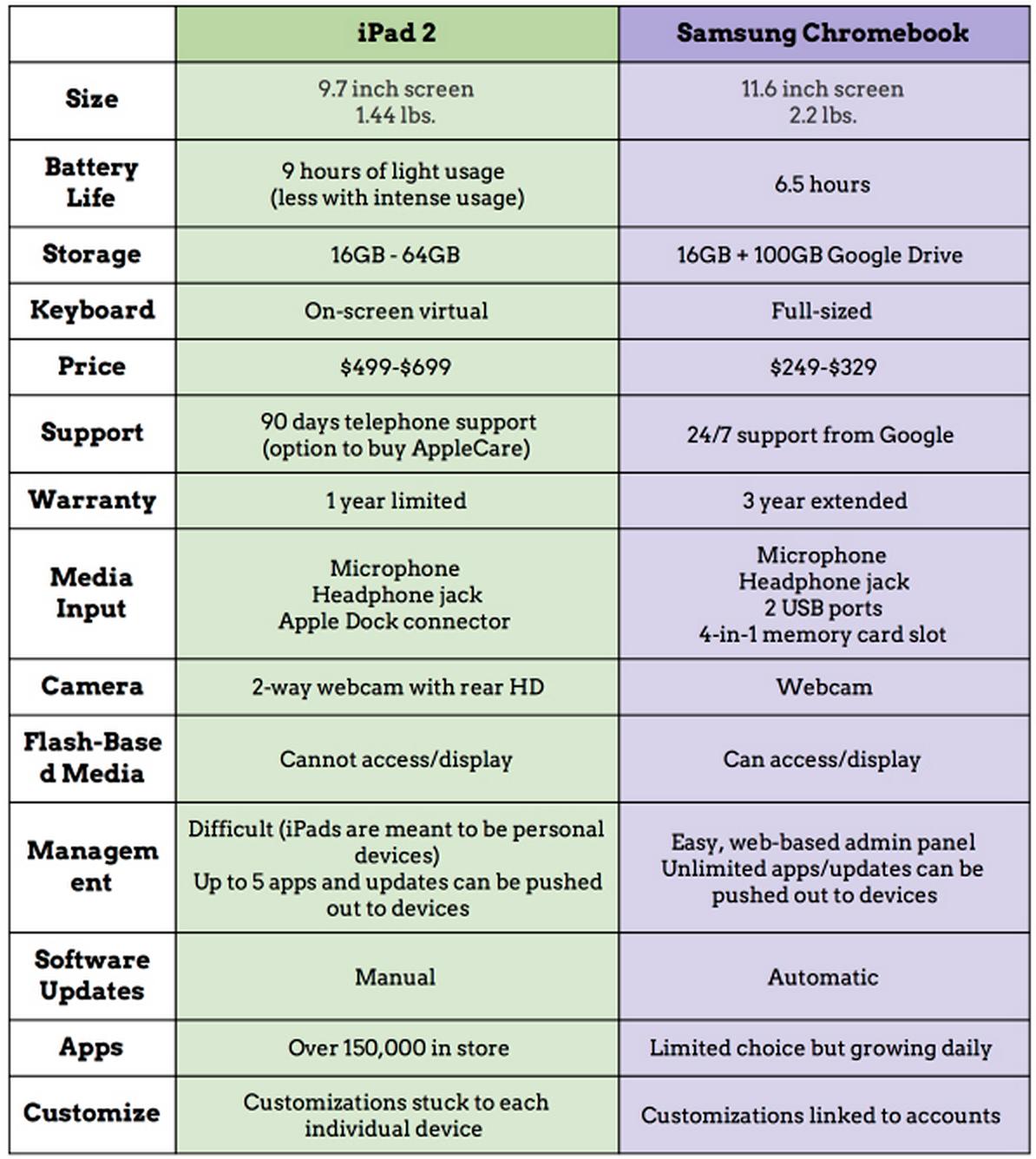 compare contrast essay laptop desktop