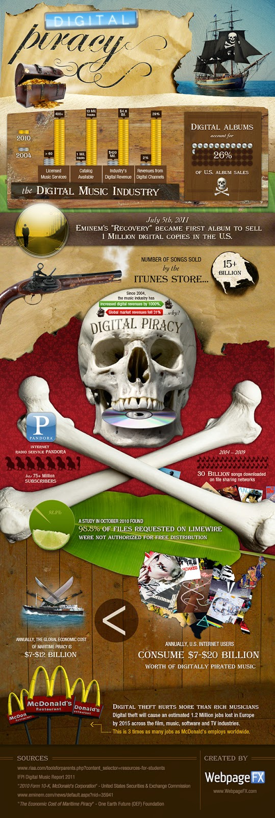 a closer look into music piracy essay