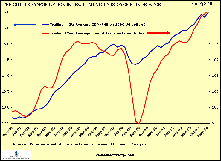 economic indicators transportation industry essay 5 years of economic forecasts for more than 30 economic indicators of trade and industry, the singapore department of transportation and.