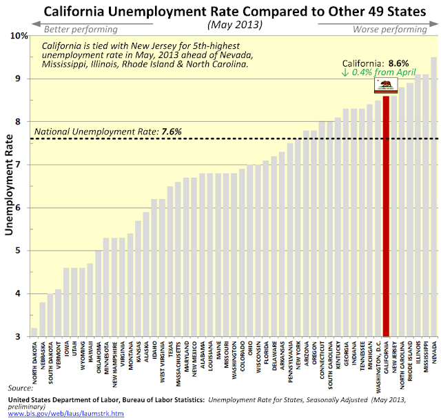 Creekside chat california may 2013 unemployment rate for Bureau of labor statistics