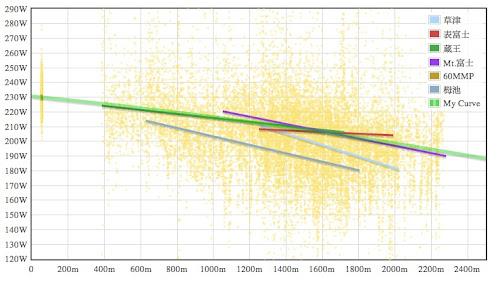 高地効果曲線2010-06-13