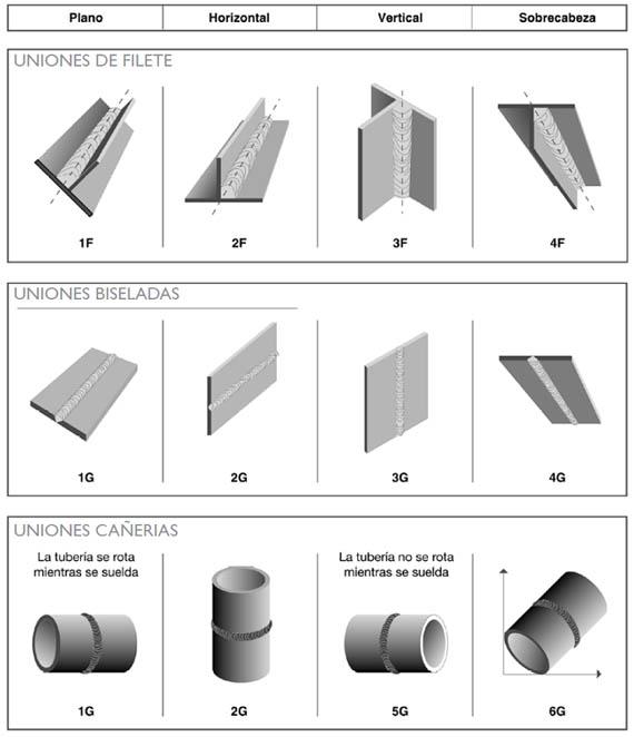 Acero tipos de uniones en acero for Uniones para perfiles cuadrados de aluminio