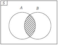 Daerah irisan A dan B.