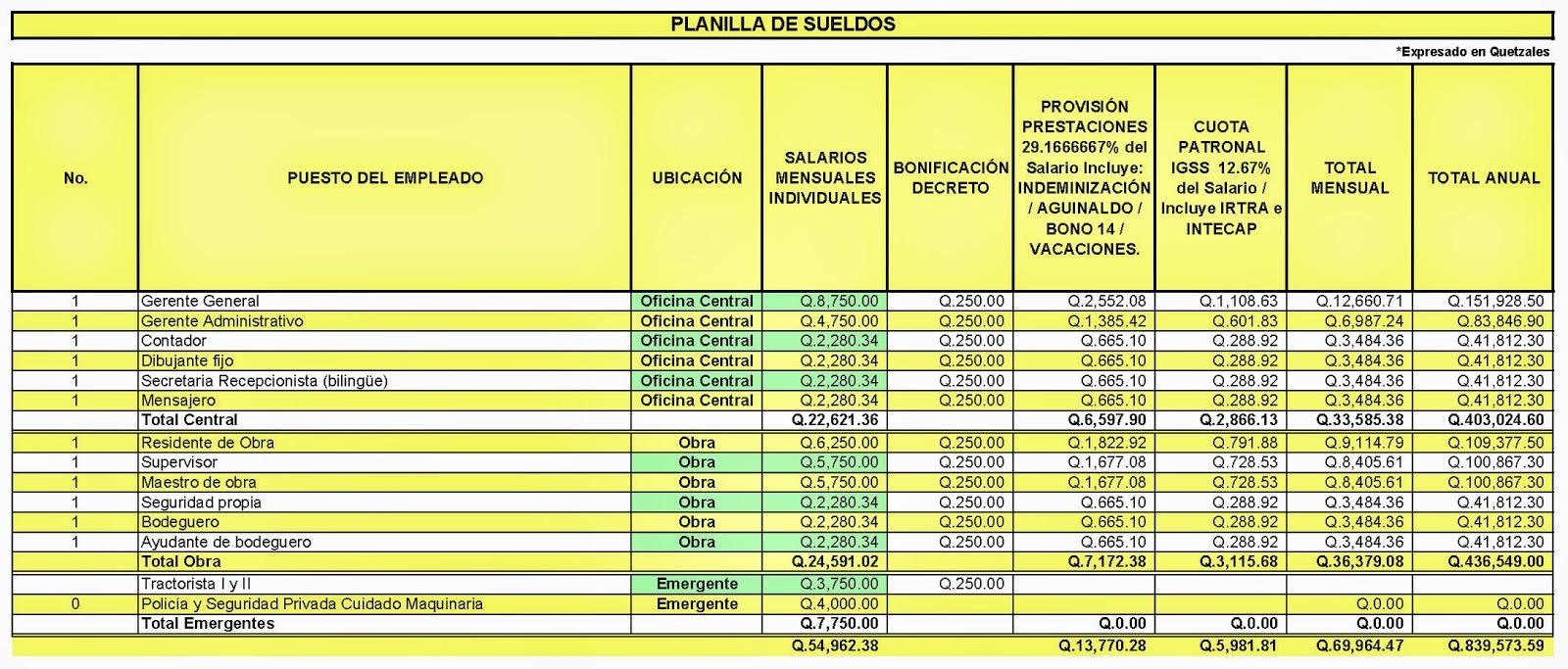Farusac remoto costos indirectos en la construcci n for Costo del 2 piano