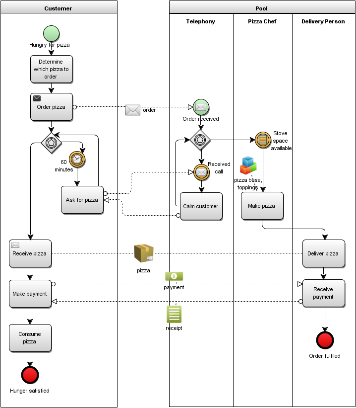 Bpm professional using extension artefacts in bpmn process model figure 2 bpmn process diagram with extended artefacts ccuart Images