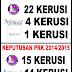 KEPUTUSAN PILIHANRAYA KAMPUS UKM SESI 2014/2015 : GMUKM (ANAK DIDIK PAS-PKR-DAP) HILANG 10 KERUSI BERBANDING 22 KERUSI DALAM PRK TAHUN LEPAS