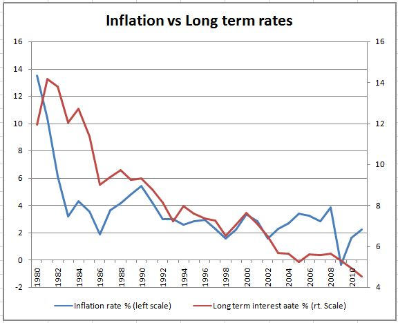 relationship between inflation and interest rates graph