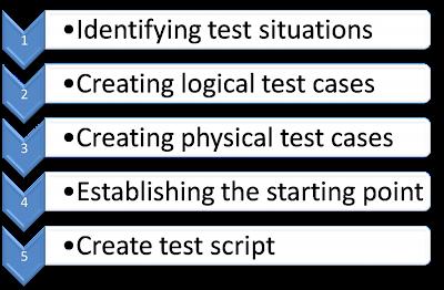 test designing
