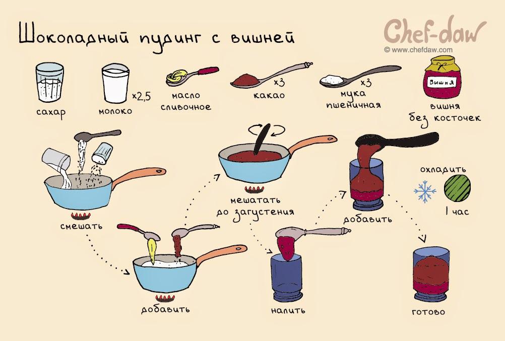 Десерты, рецепты с фото на RussianFood.com: 3765 рецептов ...