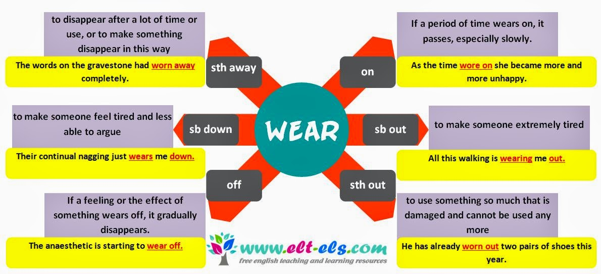 Phrasal verbs with wear elt els phrasal verbs with wear ccuart Gallery