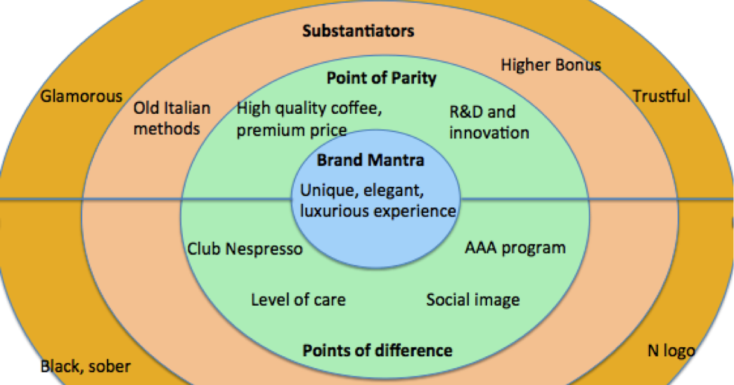 points of parity and points of Points-of-parity (pops) - associations that are not necessarily unique to the brand but may be shared by other brands ie where you can at least match the competitors claimed benefits while pops may usually not be the reason to choose a brand, their absence can certainly be a reason to drop a brand.