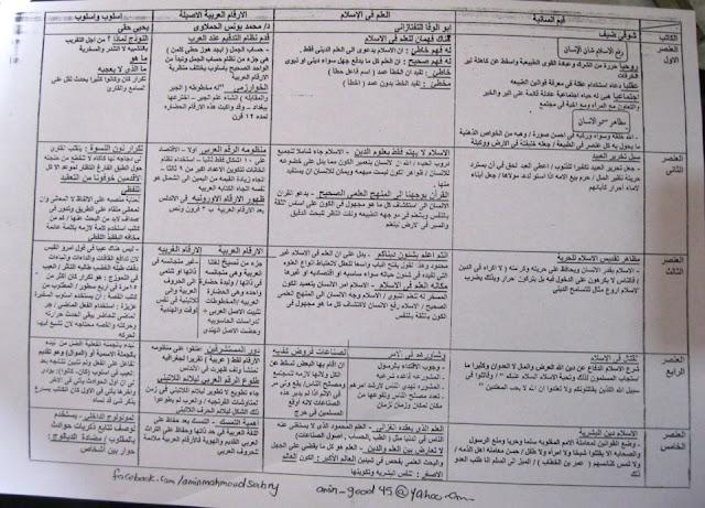 ملخص القراءة للثانوية العامة - امين محمود صبري