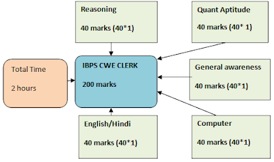 syllabus of ibps clerk, clerk syllabus 2013 online examination of IBPs cwe,+ www.jobinbank.in