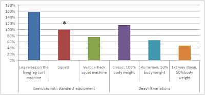 Mesures EMG d'exercices des lombaires