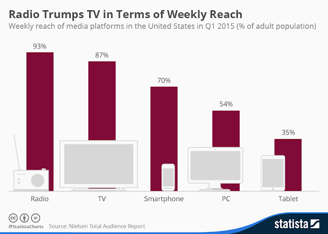 reach of radio vs TV