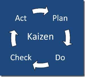 Proses Kaizen