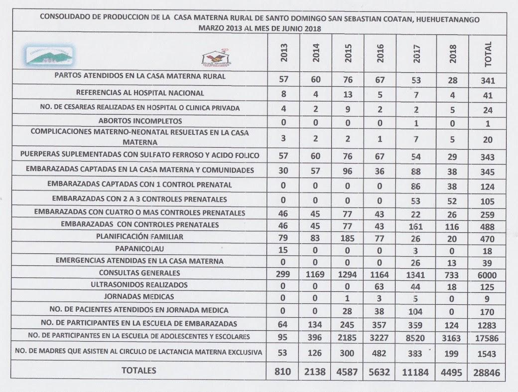 PRODUCCION 2013-2018, CM, SANTO DOMINGO