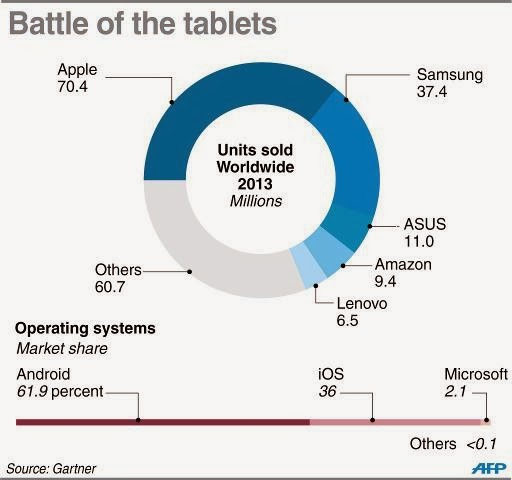 Battle of the tablets