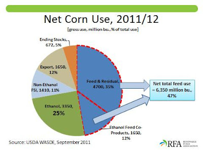 Net Corn Use, 2011-12