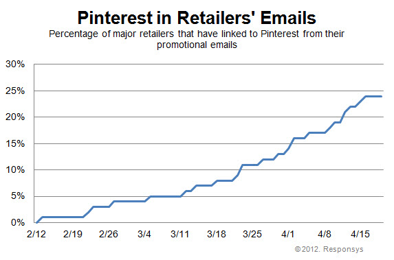 Pinterest in Retailers' Emails