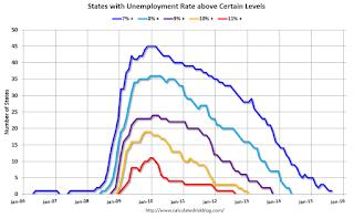 State Unemployment