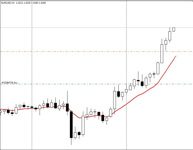 Berbagi pengalaman trading forex
