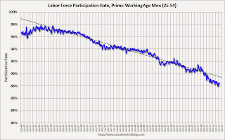 Participation Rate, Men, 25 to 54