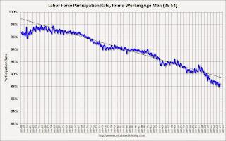 Participation Rate, Men, 25 to 54