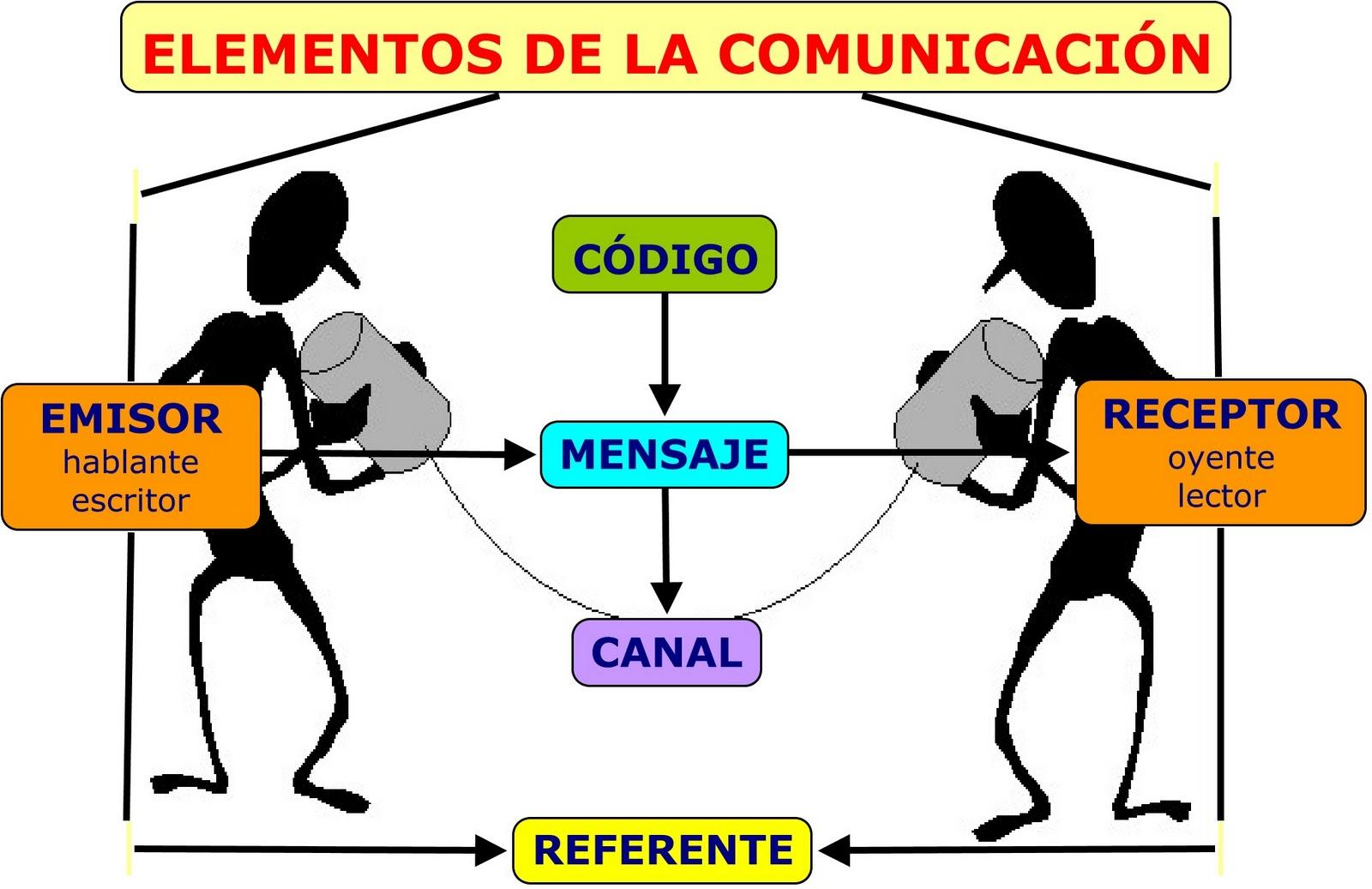 funcion social de la lengua oral y escrita: