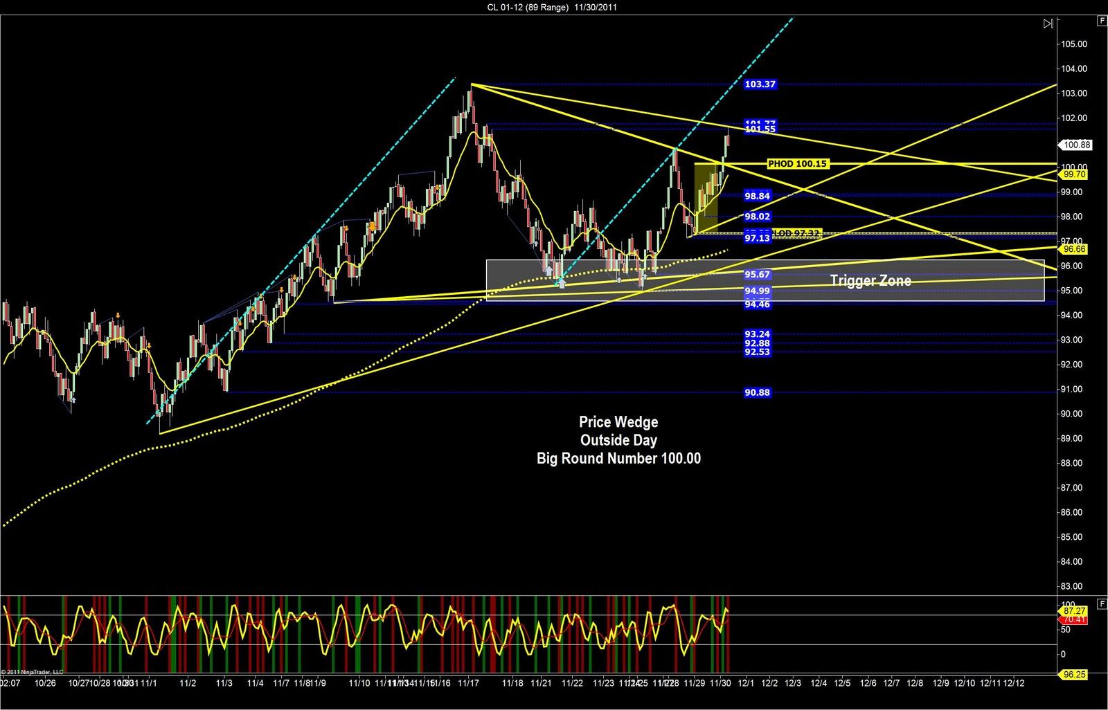 Vitol trading strategy