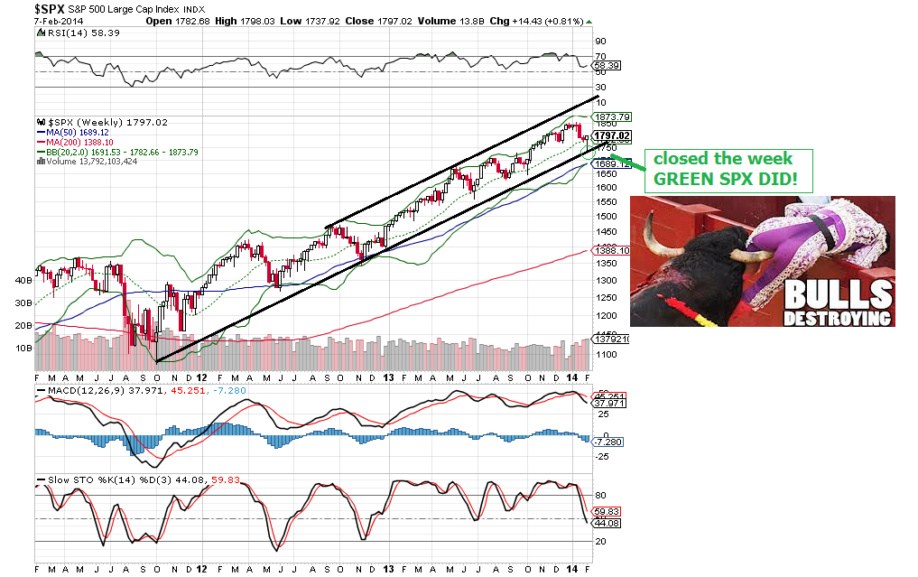 spx weekly chart index